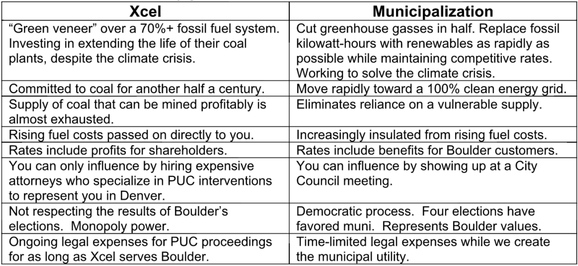 Xcel vs Municipalization